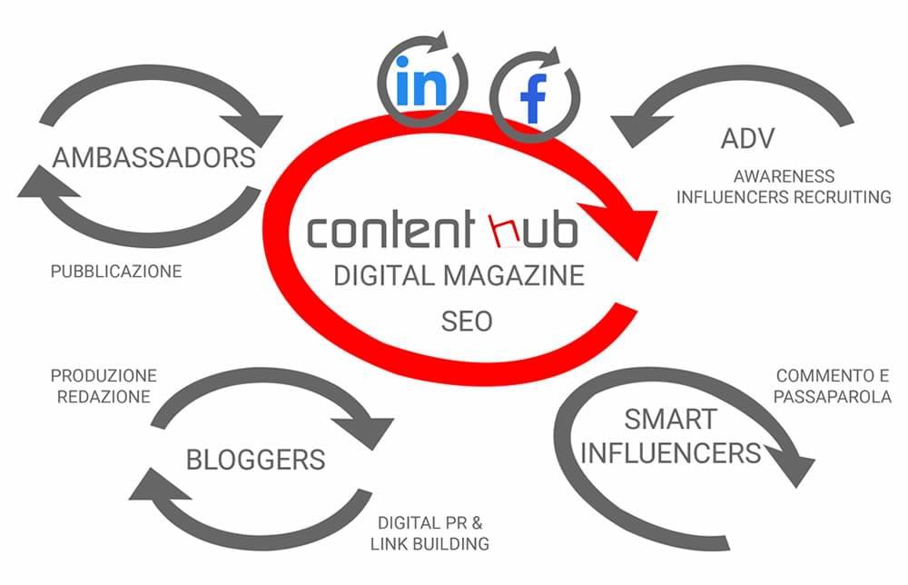 content hub grafico